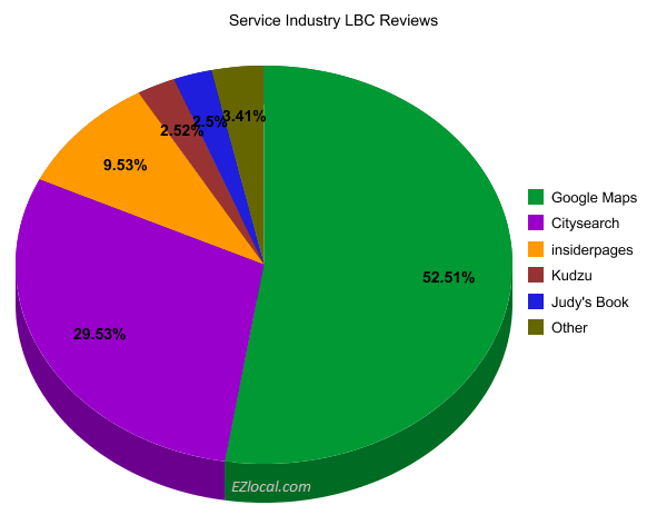Top 5 Google LBC Review Sites