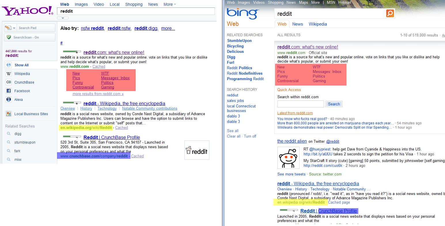 Yahoo!/Bing Reddit